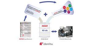 DENSO ND-Kompressoröle für maximale Schmierleistung in breitem Temperaturbereich