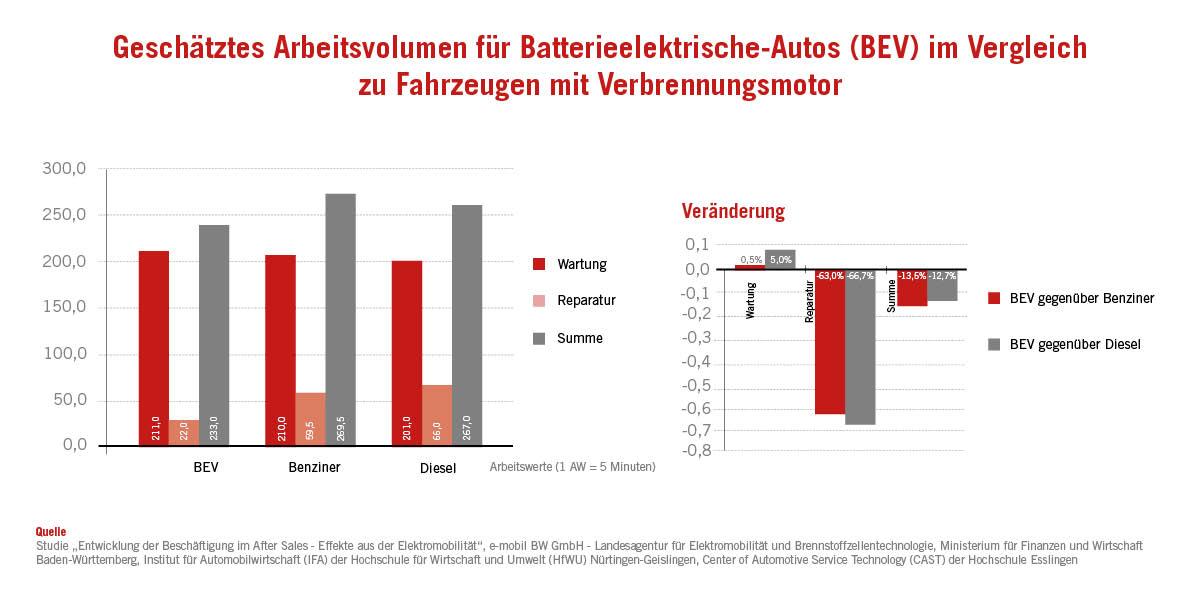 Grafik zum Arbeitsvolumen von E-Autos in der Werkstatt