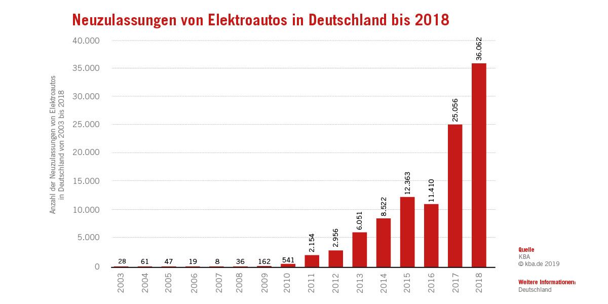 Statistik zu Neuzulassungen von Elektroautos