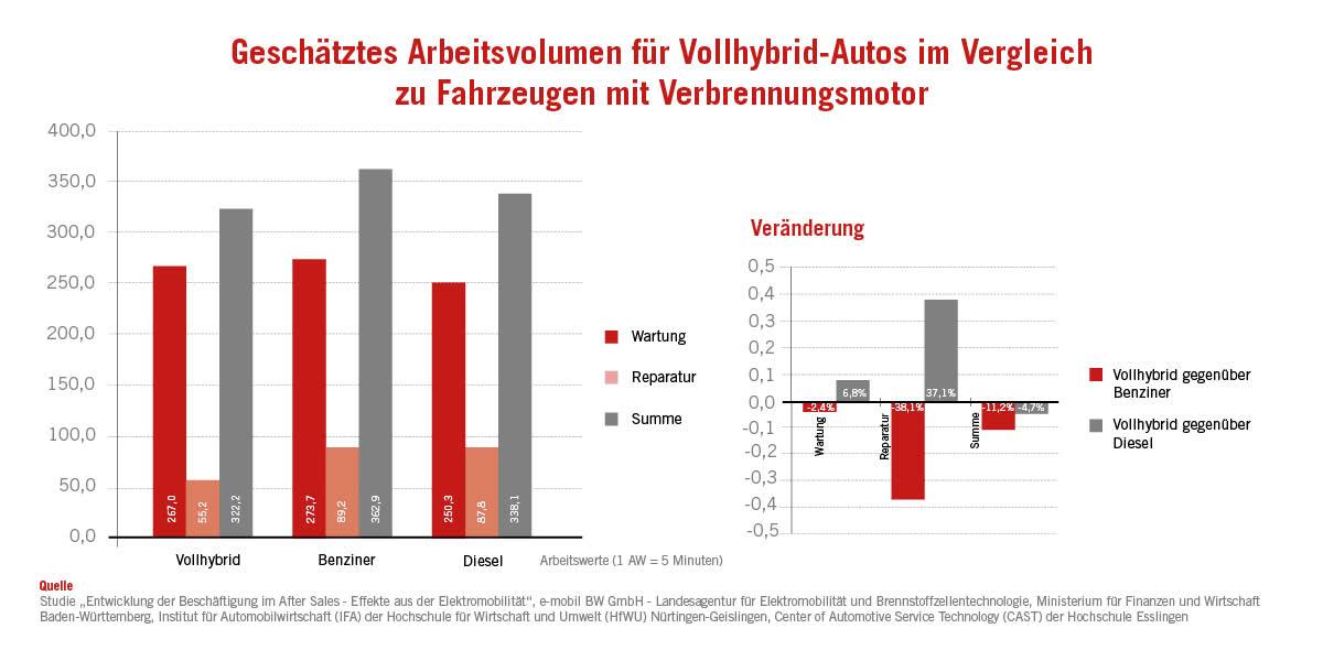 Grafik zum Arbeitsvolumen von Hybridautos in der Werkstatt